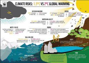 Infografia de @WWf que recull els riscos i impactes de la crisi climática